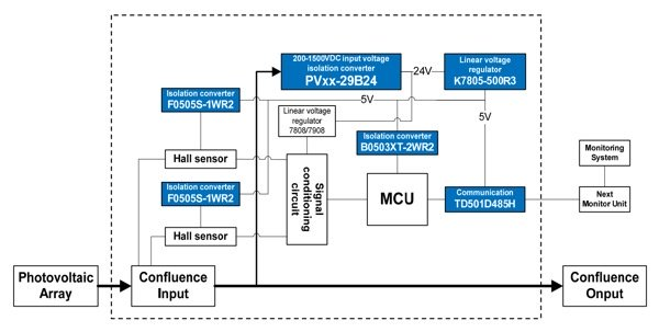 Power Solution for Monitoring Unit of PV Combiner Box