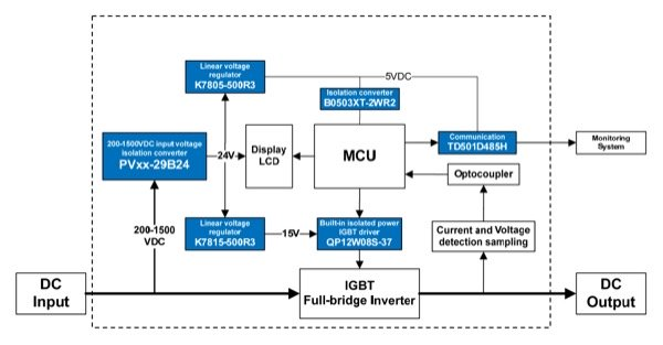 Power Solution for Monitoring Unit of Photovoltaic Inverter