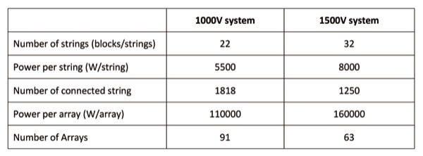 Design Comparison between 1000V System and 1500VSystem