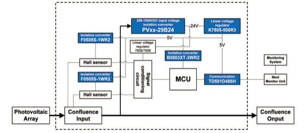 Application 1: Monitoring Unit of PV Combiner Box