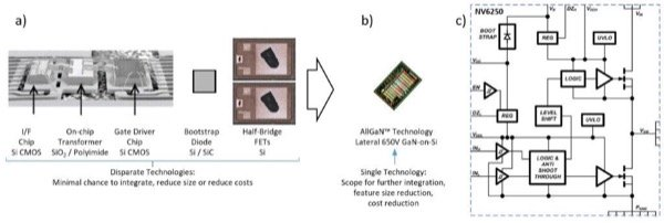 Integration is the key to small size, low cost. a) Multiple technologies: Hybrid isolator/driver with discrete powertrain, b) Homogeneous platform: Lateral GaN-on-Si, NV6250 Half-Bridge GaN Power IC. (Images are representative of technology, not specific die, not to scale).