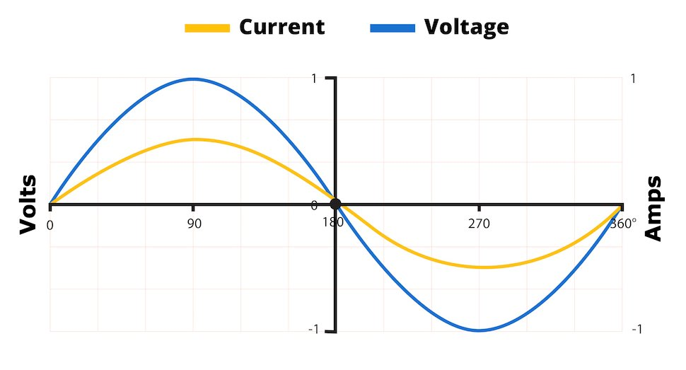 Phase alignment between current and voltage