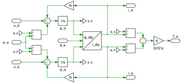 Implementation for the flux-based PMSM model