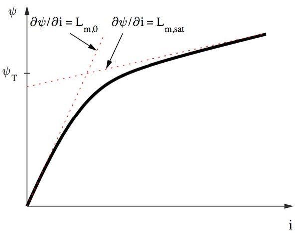 Flux vs Current for a saturable machine based on an arctangent function