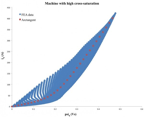 iq as a function of ψq for a machine with heavy cross-saturation