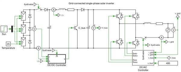 PLECS system model