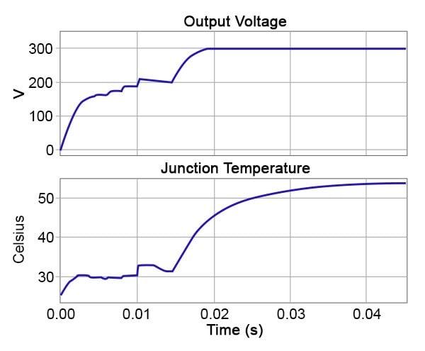 Startup transient simulation result for LLC converter