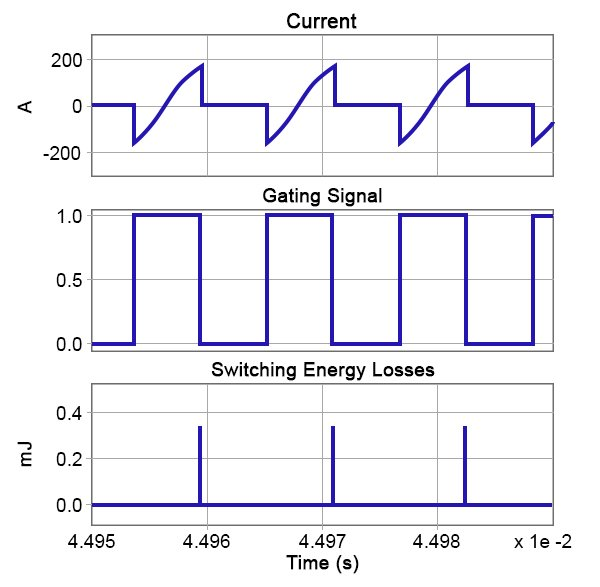 Steady-state waveforms showing current through Q1 and D1, FET gating signal and switching losses