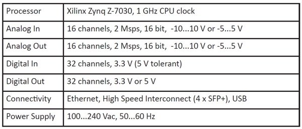 RT Box specifications