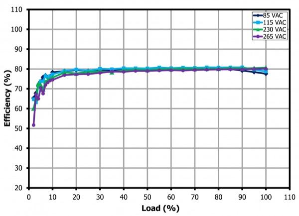 Efficiency vs. Output Load (Room Temperature)