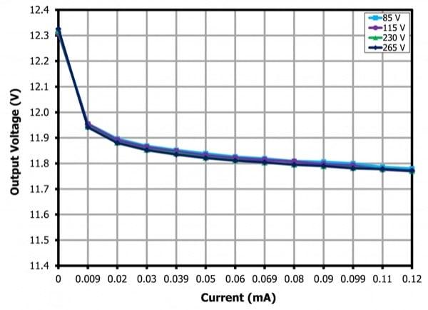 Output Voltage vs Output Current (room temperature)