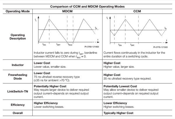 Comparison of CCM and MDCM Operating Modes