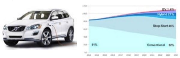 a.New SUV cars becomeplug-in hybrids too b.Trend in HEVs on 2013-2024