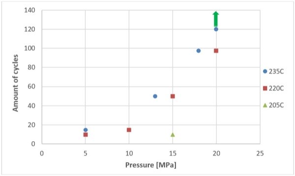 The dependence between thermocycling capacity of samples and low-temperature sintering process conditions