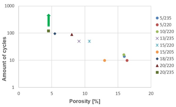 The dependence between thermocycling capacity of samples and porosity of the joint