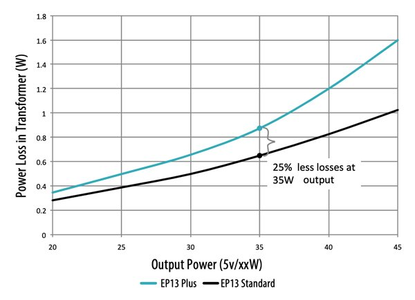 Comparison of Power Loss in Xfrm at Different Output Powers