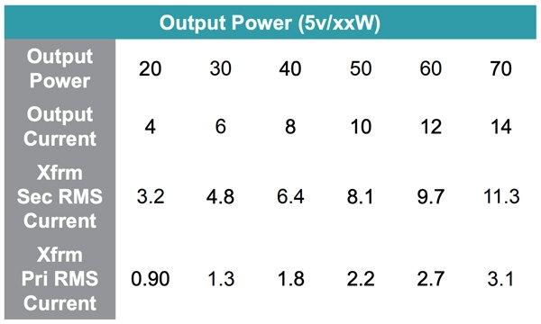Active Clamp Forward Transformers ( 35-57V input, 200kHz )