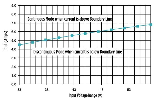 Boundary Condition –Iout vs Vin 35 67 v Input, 5v/9A output, 200kHz with 5.25 to 1 ratio and 24 µH