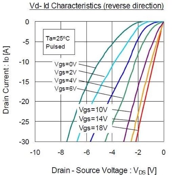 The voltage drop will decrease when the MOSFET channel is turned on again