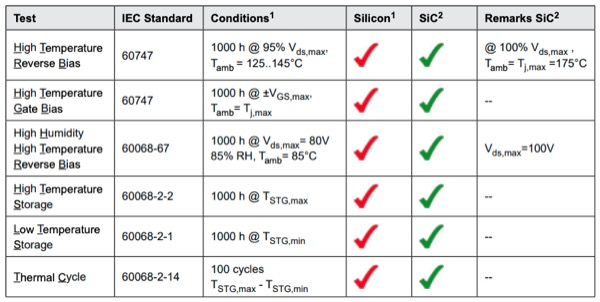Qualification tests of switches based on silicon and SiC materials