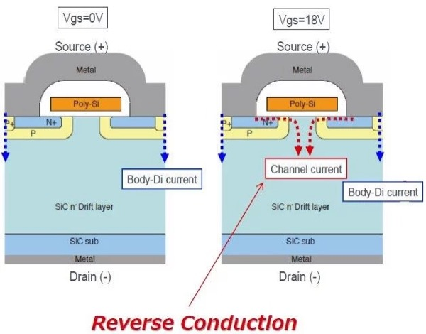 Reverse conduction of SiC