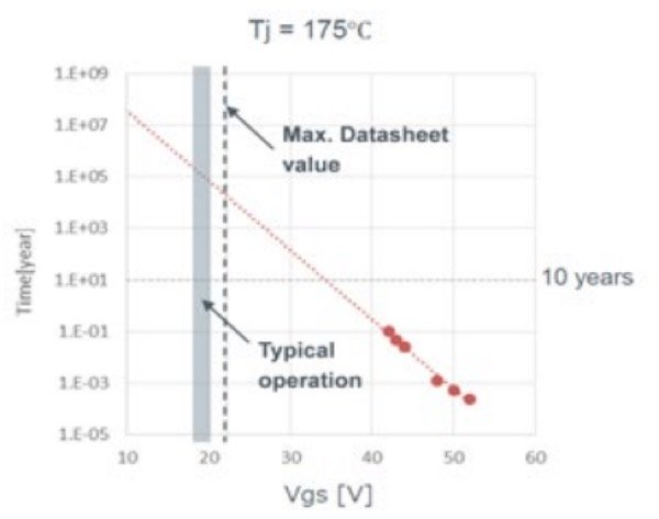 Accelerated gate oxide lifetime test of 3rd Gen SiC MOSFET from ROHM, at Tj=175 °C.