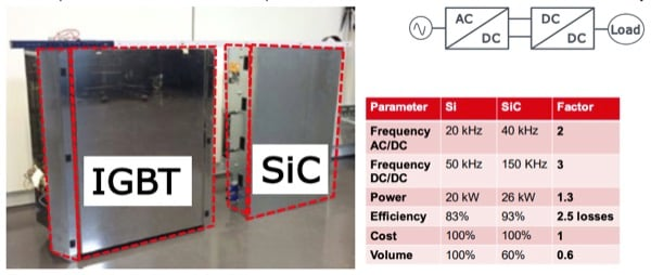 comparison between SMPSs made out of silicon IGBT (left) and SiC MOSFETS (right). Table aside shows circuit parameters and most important achievements with SiC based system.