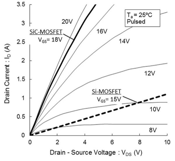 Conduction behavior of ROHM's 1700V/1.15Ω SiC MOSFET compared to a 1500V/9Ω Si MOSFET