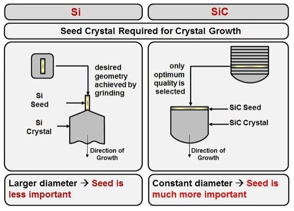 Significance of the Seed Crystal for Growing Si and SiC Crystals