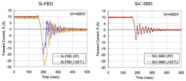SiC shows better switching performance at higher temperature than Si Devices