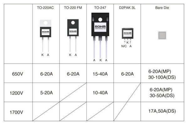 ROHM Semiconductor SiC Diode portfolio