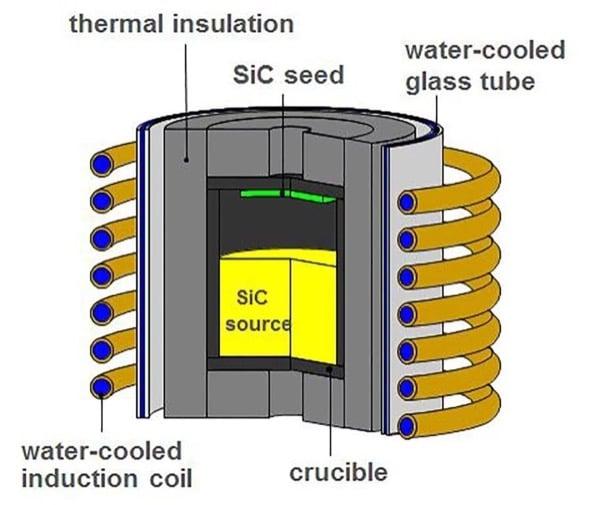 SiC Crystal Growth Process