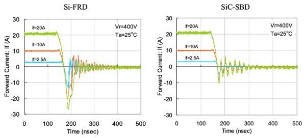 Figure 2: SiC has overall better switching properties at higher currents comparing to Si Devices