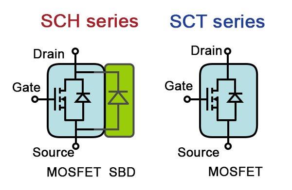 ROHM Semiconductor SiC MOSFET portfolio (b)