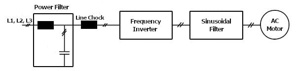 Industrial motor drive application with sinusoidal filter