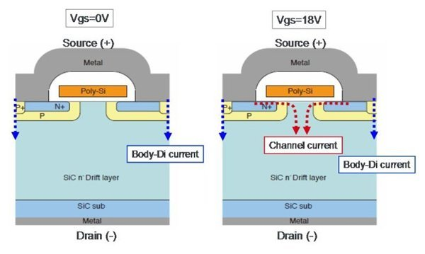 Comparison of VF using SCT2080KEC body diode, SCH2080KEC and SCT2080KEC in reverse conduction mode (a)