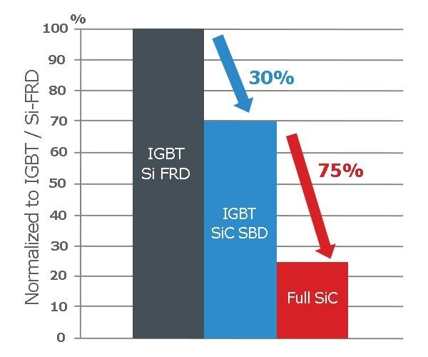 Comparison between IGBT, hybrid module and full SiC technology