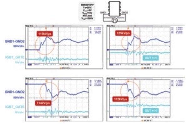 Common mode transient immunity performance test beyond the 100kV/µs limit