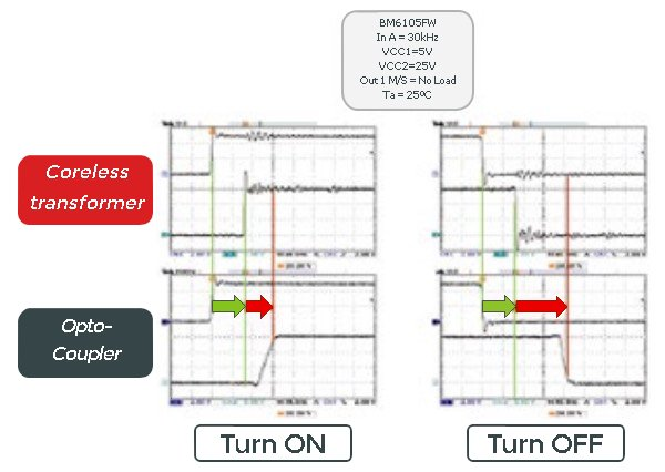Benchmark of propagation delay performance and reproducibility