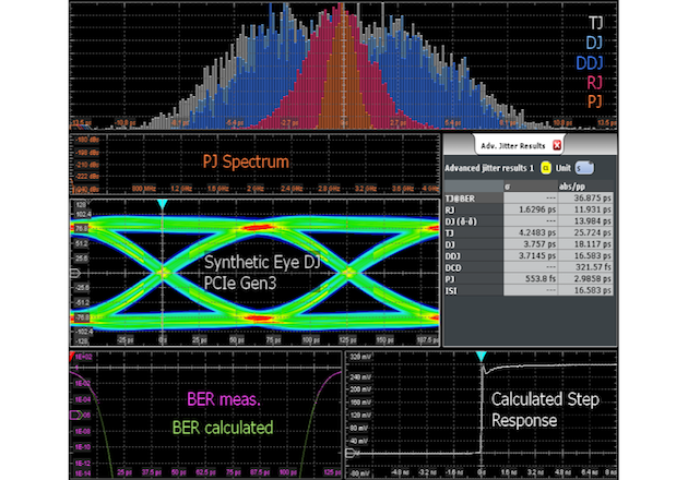 The R&S jitter analysis option displays the separated jitter components in different result representations. (Image: Rohde & Schwarz)