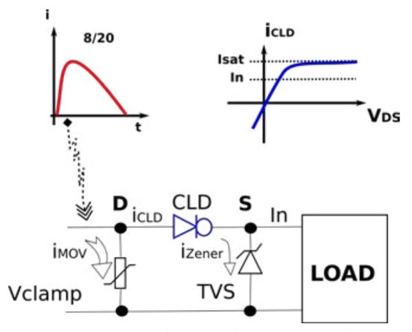 The architecture of the hybrid SPD, in which the SiC-based CLD makes it possible to get the best clamping benefits of the MOV and the Zener (TVS)
