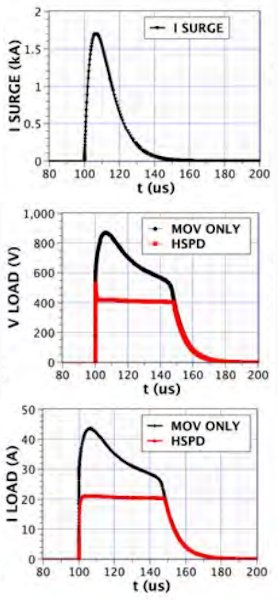 An experimental comparison of an MOV (only) and the HSPD protecting against a 1.8kA surge. In all cases the shorting elements produce an over-current which blows the fuse.