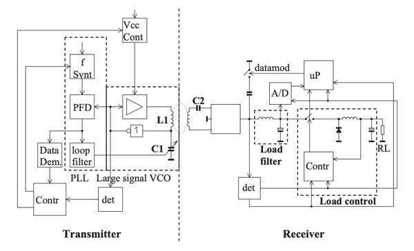 """Block diagram of a wireless """"uniWP""""- transmission link example"""