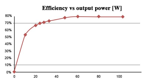 Efficiency of the example as shown in figure 4. There is no auxiliary supply! The distance between transmitter and receiver is approx. 4cm. The output voltage is a controlled 24 Volt