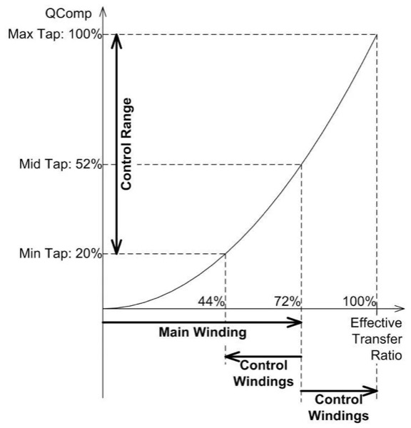 Control characteristics of windings