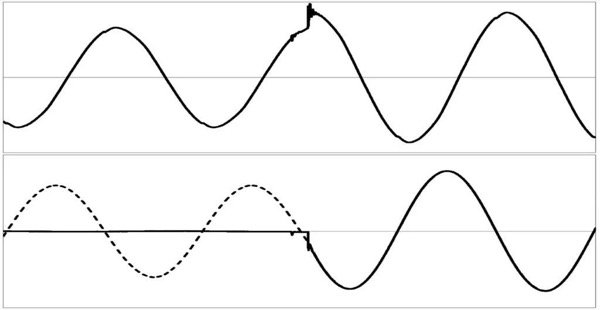 Switching a control winding from neutral to the same direction regarding to the main winding. Top: voltage across the inductor; Bottom: current in the inductor or in the main winding (dashed line) and in the control winding (solid line)