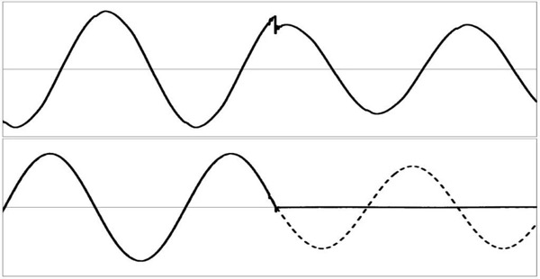 Switching a control winding from the same to neutral direction regarding to the main winding. Top: voltage across the inductor; Bottom: current in the inductor or in the main winding (dashed line) and in the control winding (solid line)