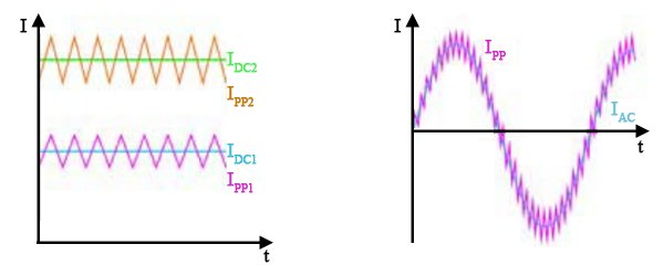 Current shapes of Buck-/Boost-converters (a) and 50/60Hz AC filtering (b)