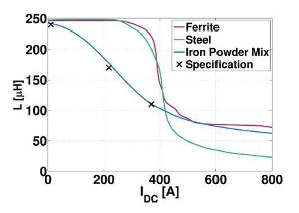 Specification and L(I)-curves of the example inductors realized with different core materials