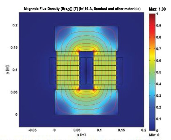 Magnetic flux density |B(x,y)| [T] (I=193A, Sendust with other material)